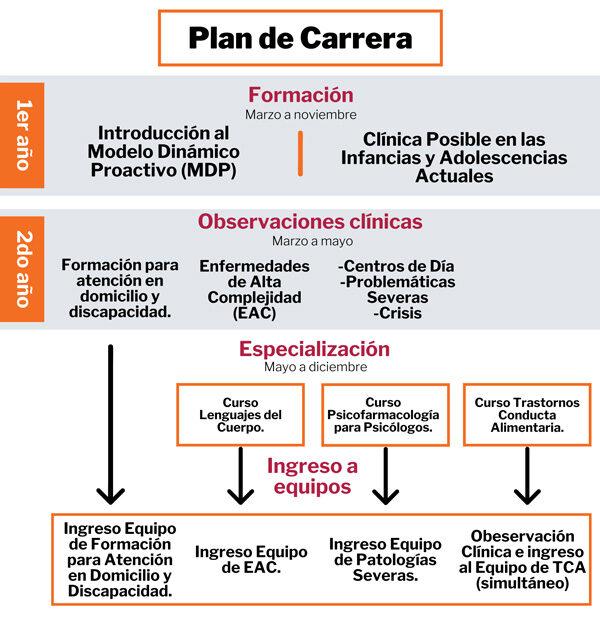 Plan de Carrera 2021 Red Psicoterapéutica